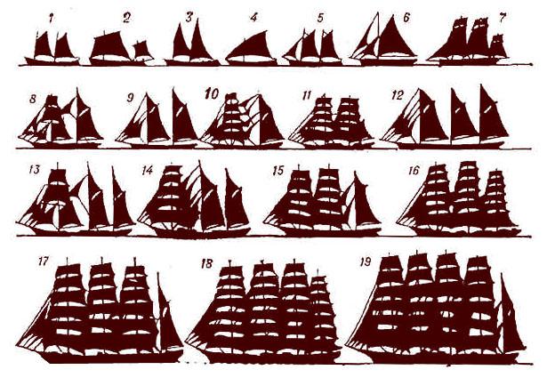Типы парусных судов